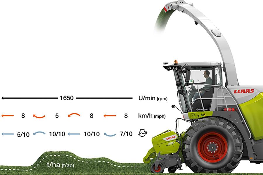 Система Cemos Auto Performance (джерело: agritechnica.com)