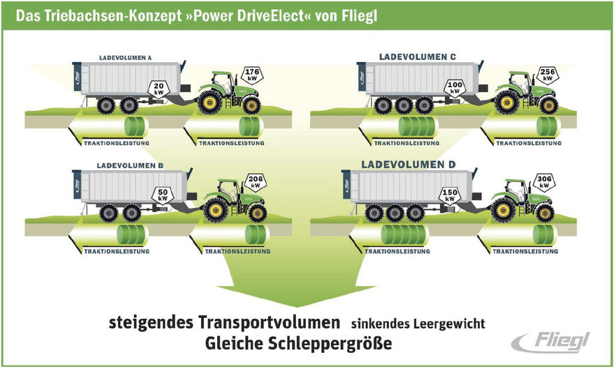 Схема Fliegl Power DriveElect