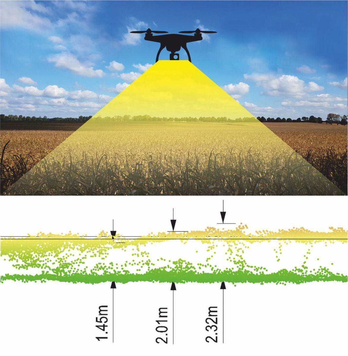 Agrocom Smart Crop Damage Identification (SCDI)