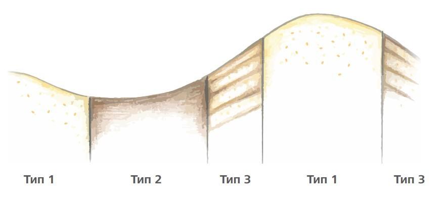 Облік за допомогою VariableRate актуального стану ґрунту