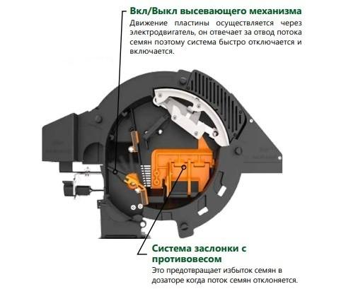 Система відключення секцій сівалки