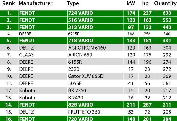 Список найпопулярніших тракторів в Німеччині
